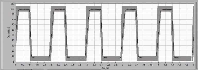 impulse testing trapezoid curve